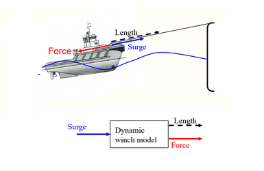 Offshore winch study